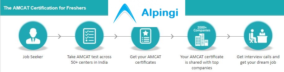 Register for AMCAT Test