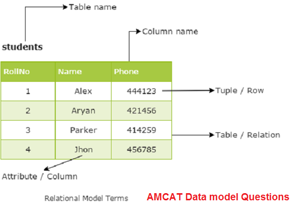 AMCAT Data model Questions