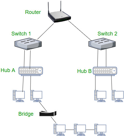 AMCAT Network Devices and Routing Algorithms Questions