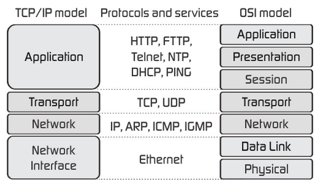 AMCAT OSI, TCP/IP layers and protocols Questions
